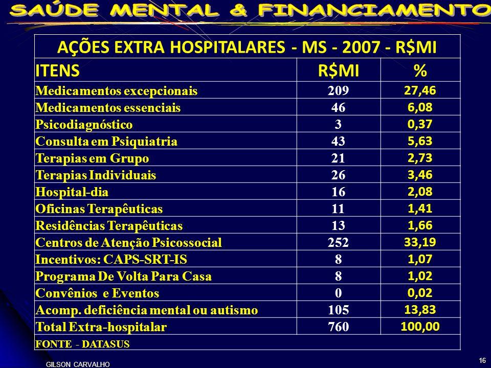 GILSON CARVALHO 16 AÇÕES EXTRA HOSPITALARES - MS - 2007 - R$MI ITENSR$MI% Medicamentos excepcionais209 27,46 Medicamentos essenciais46 6,08 Psicodiagnóstico3 0,37 Consulta em Psiquiatria43 5,63 Terapias em Grupo21 2,73 Terapias Individuais26 3,46 Hospital-dia16 2,08 Oficinas Terapêuticas11 1,41 Residências Terapêuticas13 1,66 Centros de Atenção Psicossocial252 33,19 Incentivos: CAPS-SRT-IS8 1,07 Programa De Volta Para Casa8 1,02 Convênios e Eventos0 0,02 Acomp.