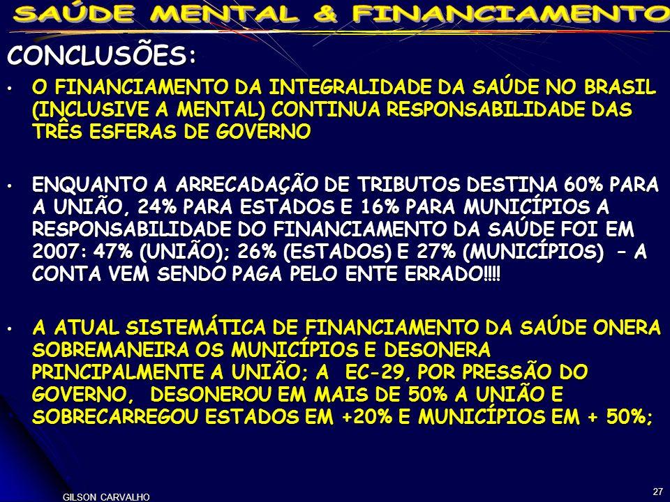GILSON CARVALHO 27 CONCLUSÕES: O FINANCIAMENTO DA INTEGRALIDADE DA SAÚDE NO BRASIL (INCLUSIVE A MENTAL) CONTINUA RESPONSABILIDADE DAS TRÊS ESFERAS DE GOVERNO O FINANCIAMENTO DA INTEGRALIDADE DA SAÚDE NO BRASIL (INCLUSIVE A MENTAL) CONTINUA RESPONSABILIDADE DAS TRÊS ESFERAS DE GOVERNO ENQUANTO A ARRECADAÇÃO DE TRIBUTOS DESTINA 60% PARA A UNIÃO, 24% PARA ESTADOS E 16% PARA MUNICÍPIOS A RESPONSABILIDADE DO FINANCIAMENTO DA SAÚDE FOI EM 2007: 47% (UNIÃO); 26% (ESTADOS) E 27% (MUNICÍPIOS) – A CONTA VEM SENDO PAGA PELO ENTE ERRADO!!!.