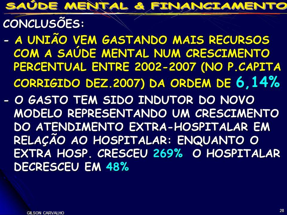 GILSON CARVALHO 28 CONCLUSÕES: - A UNIÃO VEM GASTANDO MAIS RECURSOS COM A SAÚDE MENTAL NUM CRESCIMENTO PERCENTUAL ENTRE 2002-2007 (NO P.CAPITA CORRIGIDO DEZ.2007) DA ORDEM DE 6,14% - O GASTO TEM SIDO INDUTOR DO NOVO MODELO REPRESENTANDO UM CRESCIMENTO DO ATENDIMENTO EXTRA-HOSPITALAR EM RELAÇÃO AO HOSPITALAR: ENQUANTO O EXTRA HOSP.