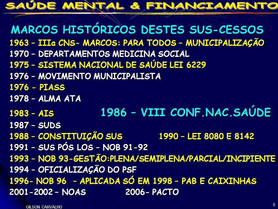 GILSON CARVALHO 5 MARCOS HISTÓRICOS DESTES SUS-CESSOS MARCOS HISTÓRICOS DESTES SUS-CESSOS 1963 – IIIa CNS- MARCOS: PARA TODOS – MUNICIPALIZAÇÃO 1970 – DEPARTAMENTOS MEDICINA SOCIAL 1975 – SISTEMA NACIONAL DE SAÚDE LEI 6229 1976 – MOVIMENTO MUNICIPALISTA 1976 - PIASS 1978 – ALMA ATA 1983 – AIS 1986 – VIII CONF.NAC.SAÚDE 1987 – SUDS 1988 – CONSTITUIÇÃO SUS 1990 – LEI 8080 E 8142 1991 – SUS PÓS LOS – NOB 91-92 1993 – NOB 93-GESTÃO:PLENA/SEMIPLENA/PARCIAL/INCIPIENTE 1994 – OFICIALIZAÇÃO DO PSF 1996- NOB 96 – APLICADA SÓ EM 1998 – PAB E CAIXINHAS 2001-2002 – NOAS 2006- PACTO