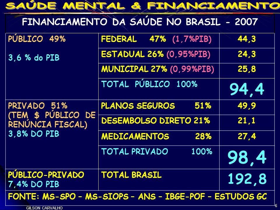 GILSON CARVALHO 6 FINANCIAMENTO DA SAÚDE NO BRASIL - 2007 PÚBLICO 49% 3,6 % do PIB FEDERAL 47% (1,7%PIB)44,3 ESTADUAL 26% (0,95%PIB)24,3 MUNICIPAL 27% (0,99%PIB)25,8 TOTAL PÚBLICO 100% 94,4 PRIVADO 51% (TEM $ PÚBLICO DE RENÚNCIA FISCAL) 3,8% DO PIB PLANOS SEGUROS 51%49,9 DESEMBOLSO DIRETO 21%21,1 MEDICAMENTOS 28%27,4 TOTAL PRIVADO 100% 98,4 PÚBLICO-PRIVADO 7,4% DO PIB TOTAL BRASIL 192,8 FONTE: MS-SPO – MS-SIOPS – ANS – IBGE-POF – ESTUDOS GC