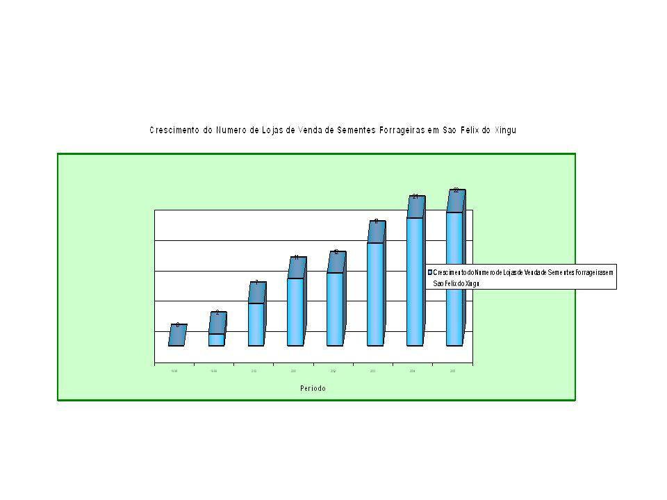 USO DE SEMENTES TRADICIONAIS COM INTRODUCAO DE NOVAS ESPECIES COM MELHOR PRODUTIVIDADE