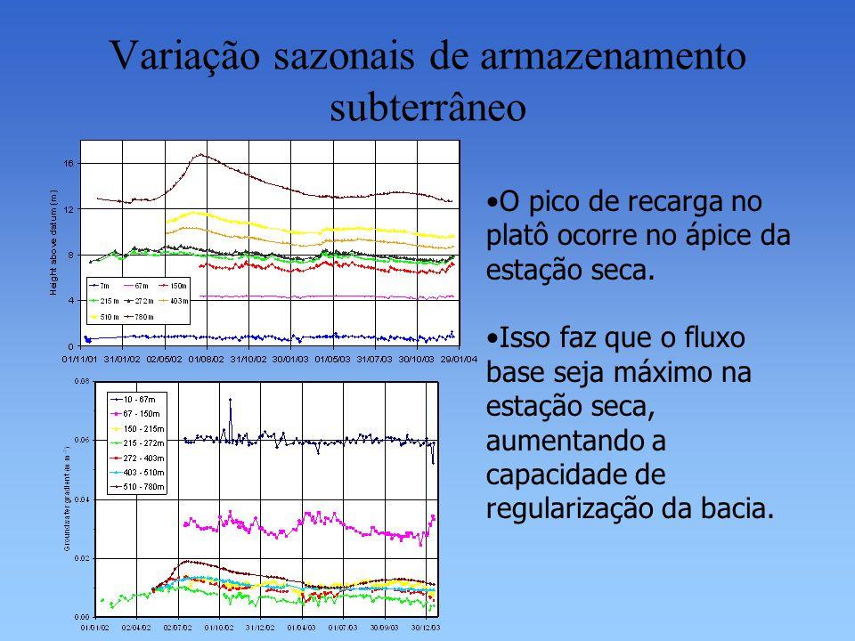 Variação sazonais de armazenamento subterrâneo O pico de recarga no platô ocorre no ápice da estação seca. Isso faz que o fluxo base seja máximo na es