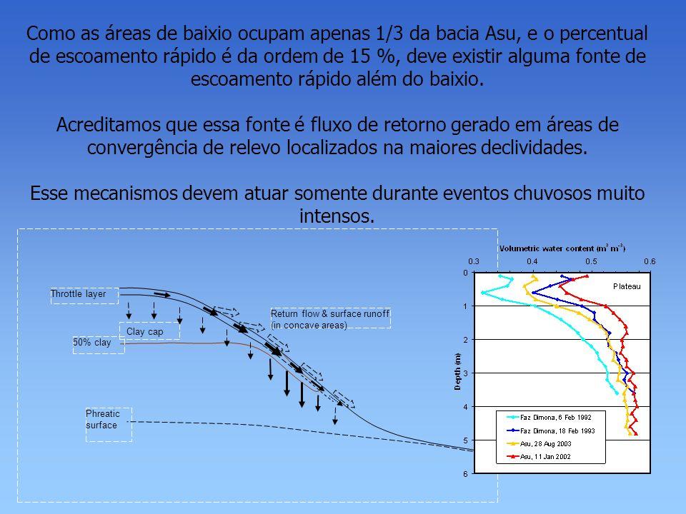 Como as áreas de baixio ocupam apenas 1/3 da bacia Asu, e o percentual de escoamento rápido é da ordem de 15 %, deve existir alguma fonte de escoament