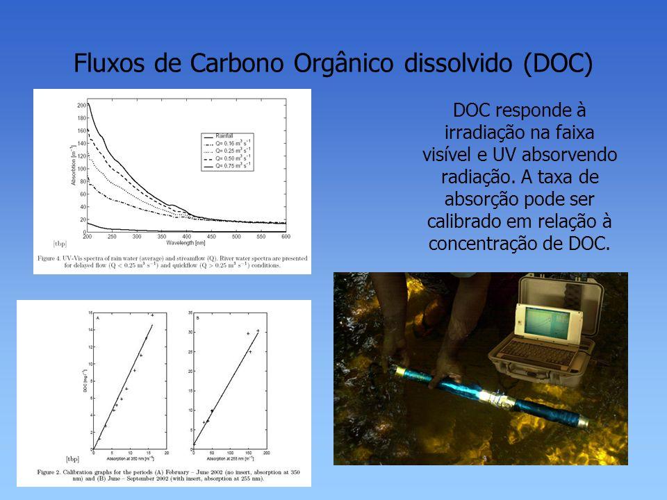 Fluxos de Carbono Orgânico dissolvido (DOC) DOC responde à irradiação na faixa visível e UV absorvendo radiação. A taxa de absorção pode ser calibrado