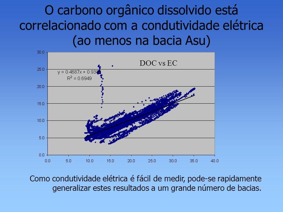 O carbono orgânico dissolvido está correlacionado com a condutividade elétrica (ao menos na bacia Asu) DOC vs EC Como condutividade elétrica é fácil d