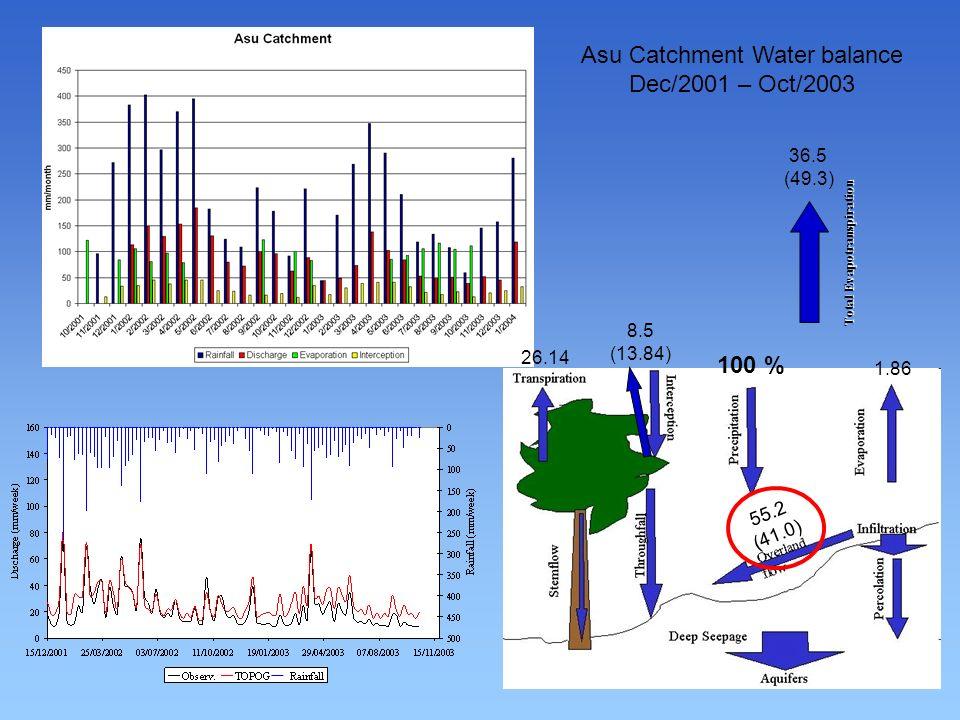8.5 (13.84) 26.14 1.86 55.2 (41.0) Total Evapotranspiration 36.5 (49.3) 100 % Asu Catchment Water balance Dec/2001 – Oct/2003