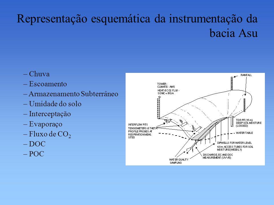 Representação esquemática da instrumentação da bacia Asu – Chuva – Escoamento – Armazenamento Subterrâneo – Umidade do solo – Interceptação – Evaporaç