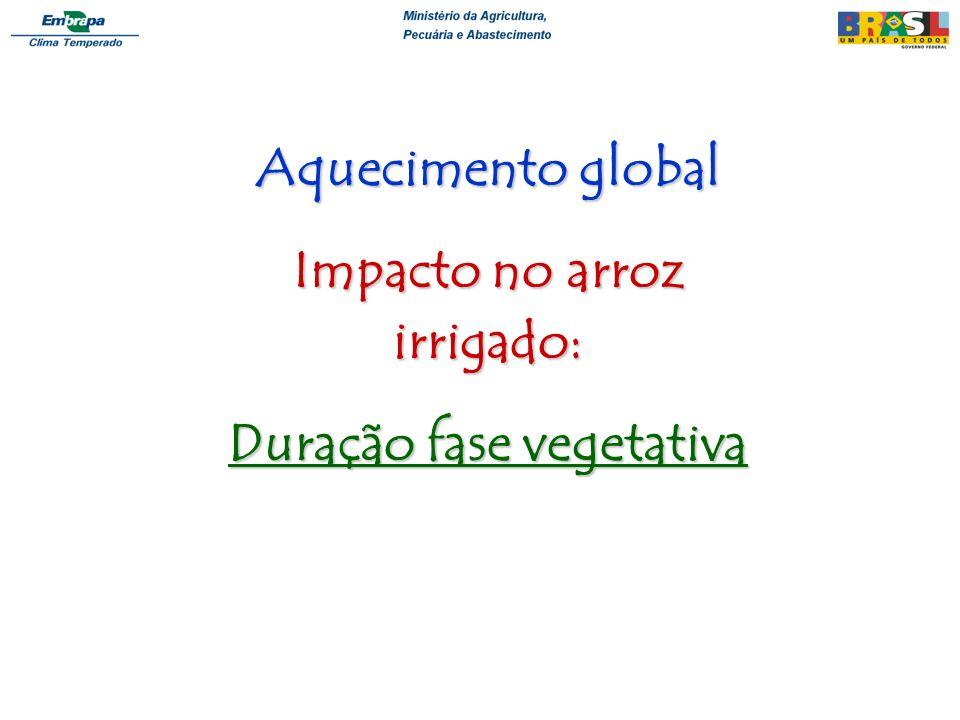 Aquecimento global Impacto no arroz irrigado: Duração fase vegetativa