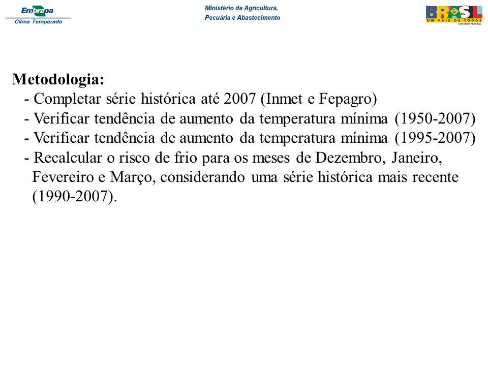 Metodologia: - Completar série histórica até 2007 (Inmet e Fepagro) - Verificar tendência de aumento da temperatura mínima (1950-2007) - Verificar ten