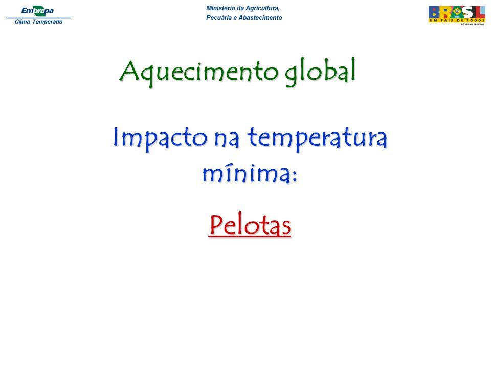 Impacto na temperatura mínima: Pelotas Aquecimento global