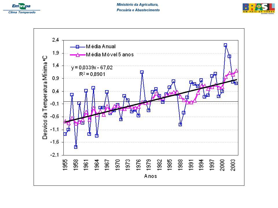Impacto na temperatura mínima: Rio Grande do Sul Aquecimento global