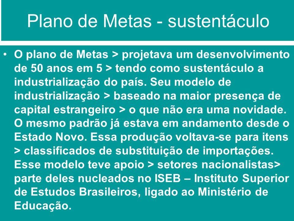 Plano de Metas - sustentáculo O plano de Metas > projetava um desenvolvimento de 50 anos em 5 > tendo como sustentáculo a industrialização do país. Se