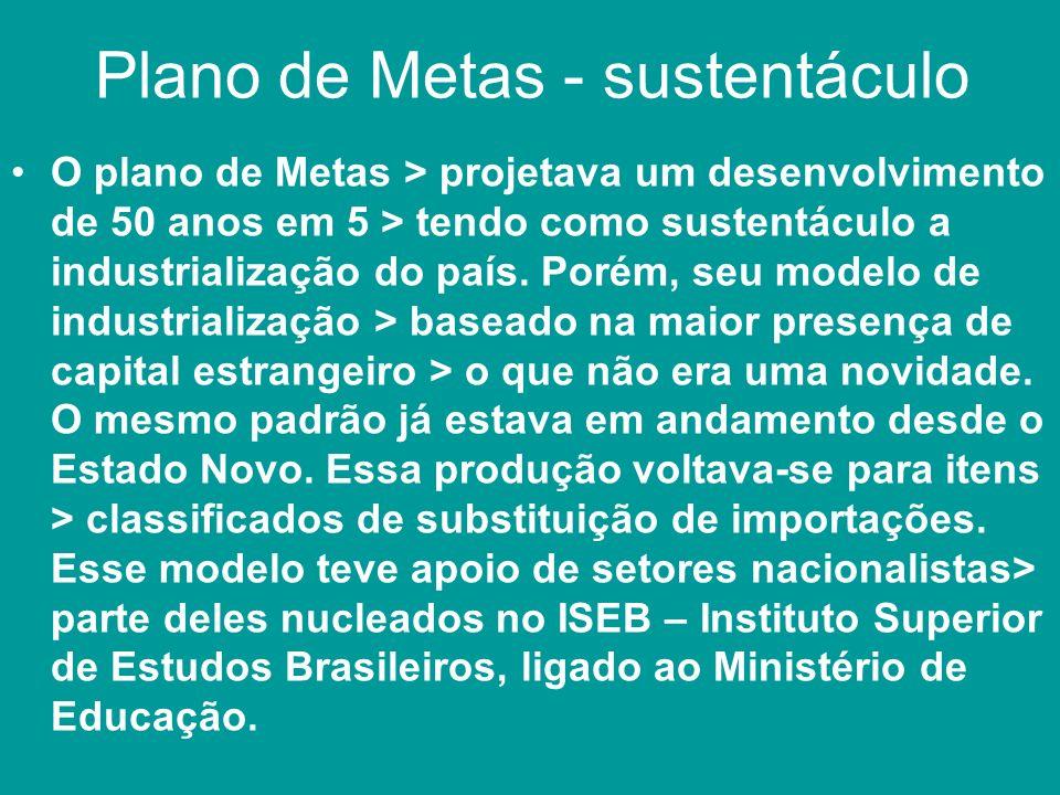 Plano de Metas - sustentáculo O plano de Metas > projetava um desenvolvimento de 50 anos em 5 > tendo como sustentáculo a industrialização do país. Po