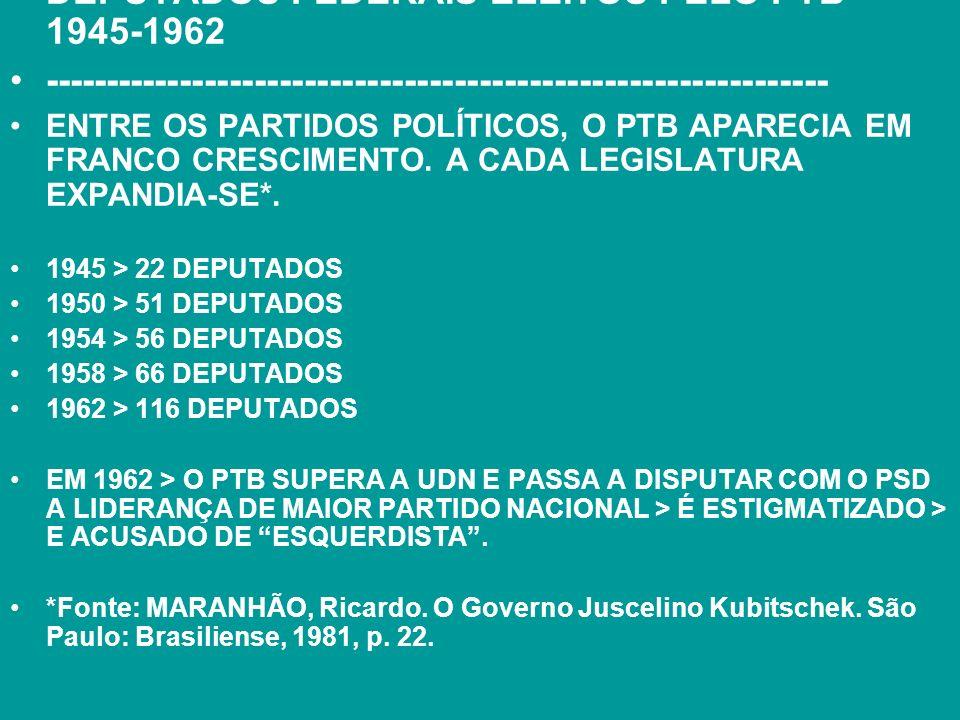 DEPUTADOS FEDERAIS ELEITOS PELO PTB - 1945-1962 --------------------------------------------------------------- ENTRE OS PARTIDOS POLÍTICOS, O PTB APA