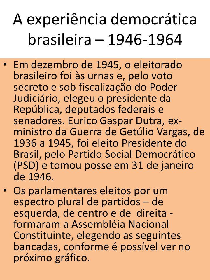 A experiência democrática brasileira – 1946-1964 Em dezembro de 1945, o eleitorado brasileiro foi às urnas e, pelo voto secreto e sob fiscalização do
