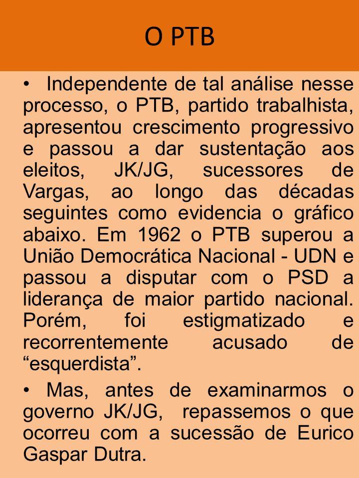 O PTB Independente de tal análise nesse processo, o PTB, partido trabalhista, apresentou crescimento progressivo e passou a dar sustentação aos eleito