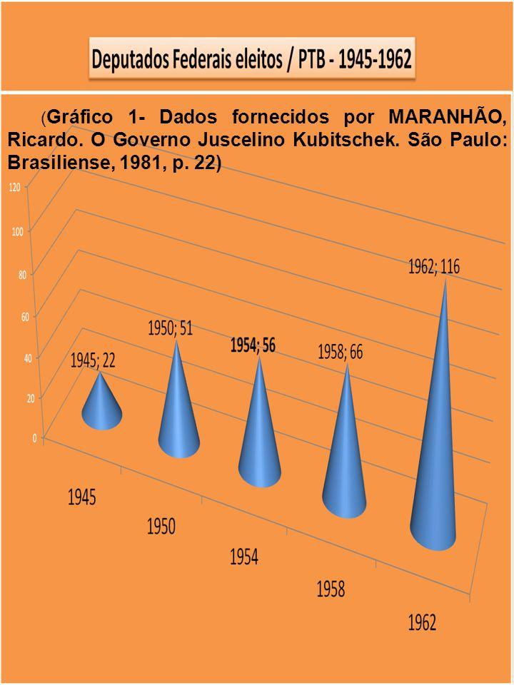 ( Gráfico 1- Dados fornecidos por MARANHÃO, Ricardo. O Governo Juscelino Kubitschek. São Paulo: Brasiliense, 1981, p. 22)