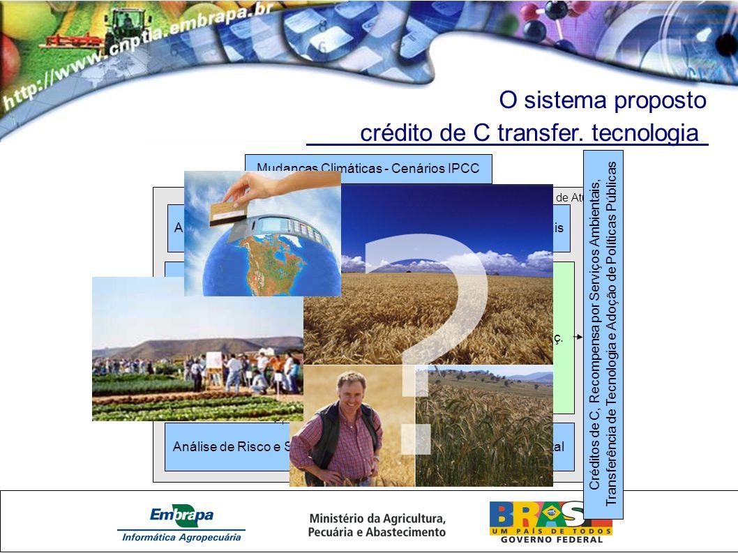 O sistema proposto crédito de C transfer. tecnologia Fronteira de Atuação Modelagem dos Sistemas Agro/Florestais (parametrização e simulações) Mudança