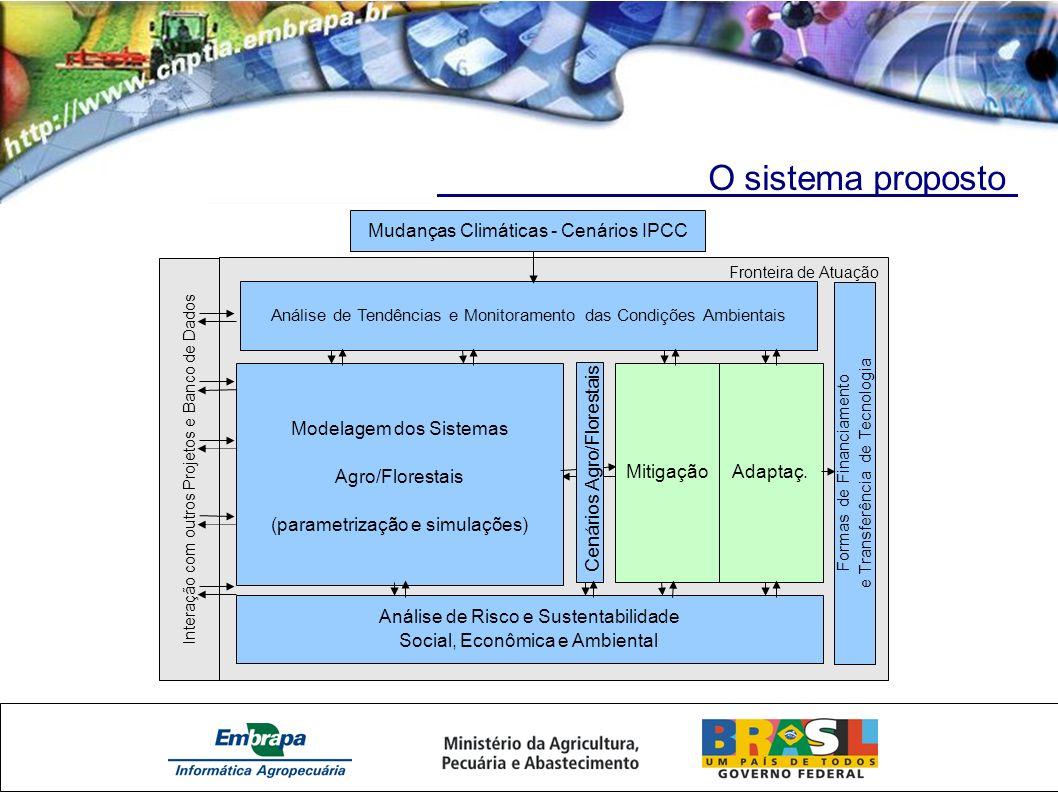 O sistema proposto Interação com outros Projetos e Banco de Dados Fronteira de Atuação Modelagem dos Sistemas Agro/Florestais (parametrização e simulações) Mudanças Climáticas - Cenários IPCC Análise de Tendências e Monitoramento das Condições Ambientais Cenários Agro/Florestais Formas de Financiamento e Transferência de Tecnologia MitigaçãoAdaptaç.