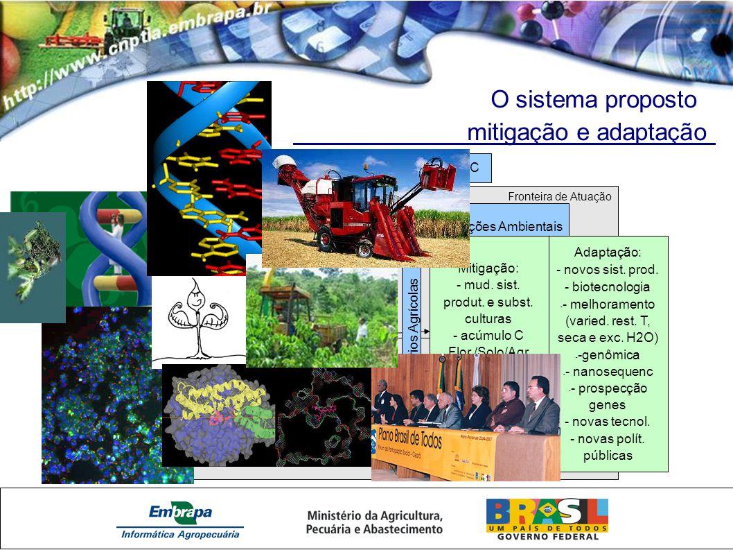 O sistema proposto mitigação e adaptação Fronteira de Atuação Modelagem dos Sistemas AgroFlorestais (parametrização e simulações) Mudanças Climáticas