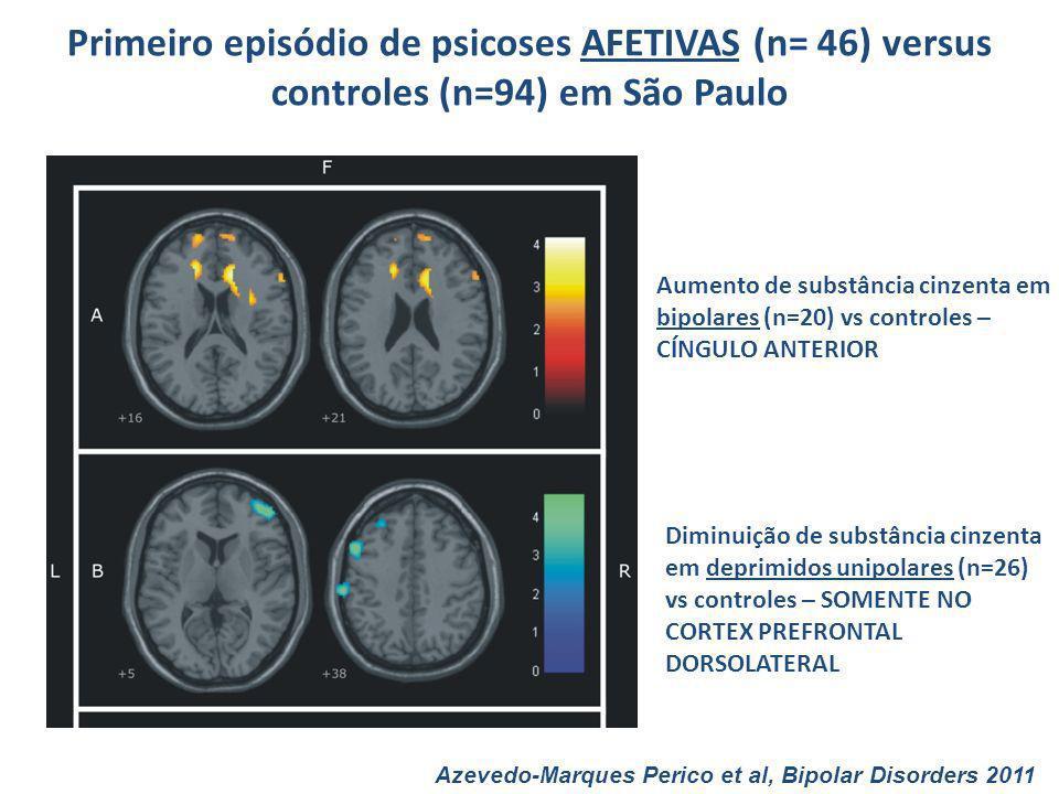 Primeiro episódio de psicoses AFETIVAS (n= 46) versus controles (n=94) em São Paulo Azevedo-Marques Perico et al, Bipolar Disorders 2011 Aumento de su