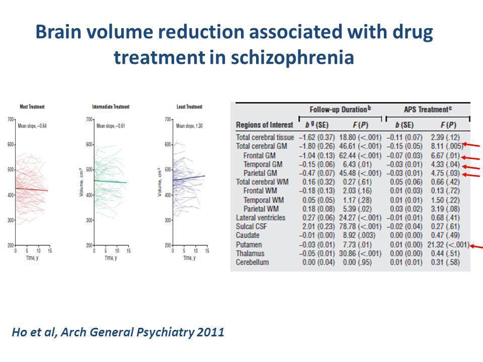Brain volume reduction associated with drug treatment in schizophrenia Ho et al, Arch General Psychiatry 2011