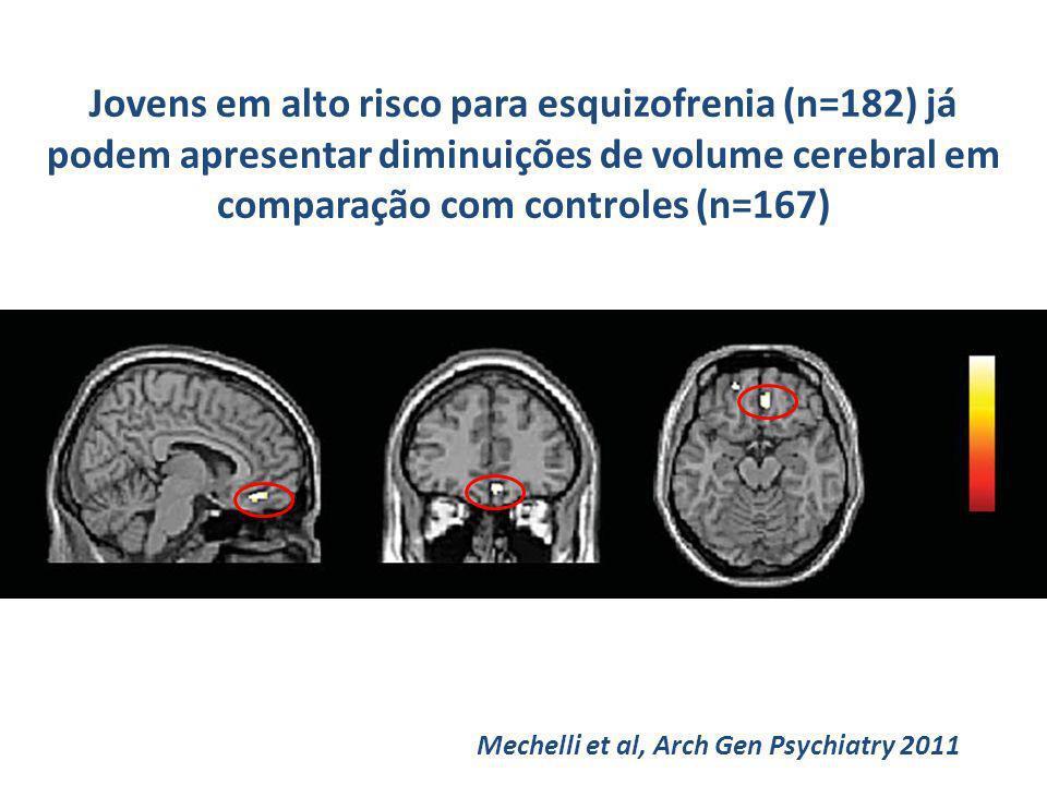 Jovens em alto risco para esquizofrenia (n=182) já podem apresentar diminuições de volume cerebral em comparação com controles (n=167) Mechelli et al,