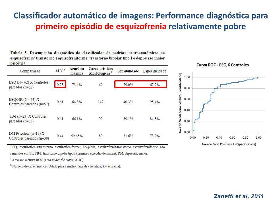 Zanetti et al, 2011 Classificador automático de imagens: Performance diagnóstica para primeiro episódio de esquizofrenia relativamente pobre