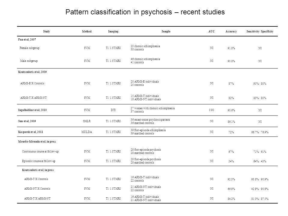 StudyMethodImagingSampleAUCAccuracySensitivity/ Specificity Fan et al, 2007 Female subgroupSVMT1 1.5T MRI 23 chronic schizophrenia 38 controls NI 91.8