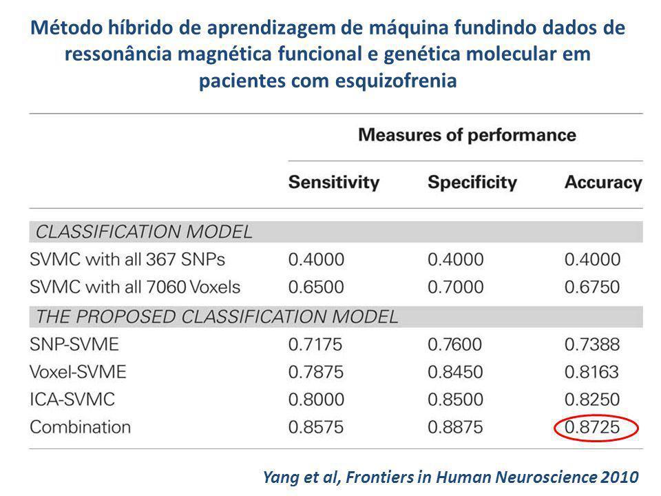 Método híbrido de aprendizagem de máquina fundindo dados de ressonância magnética funcional e genética molecular em pacientes com esquizofrenia Yang e