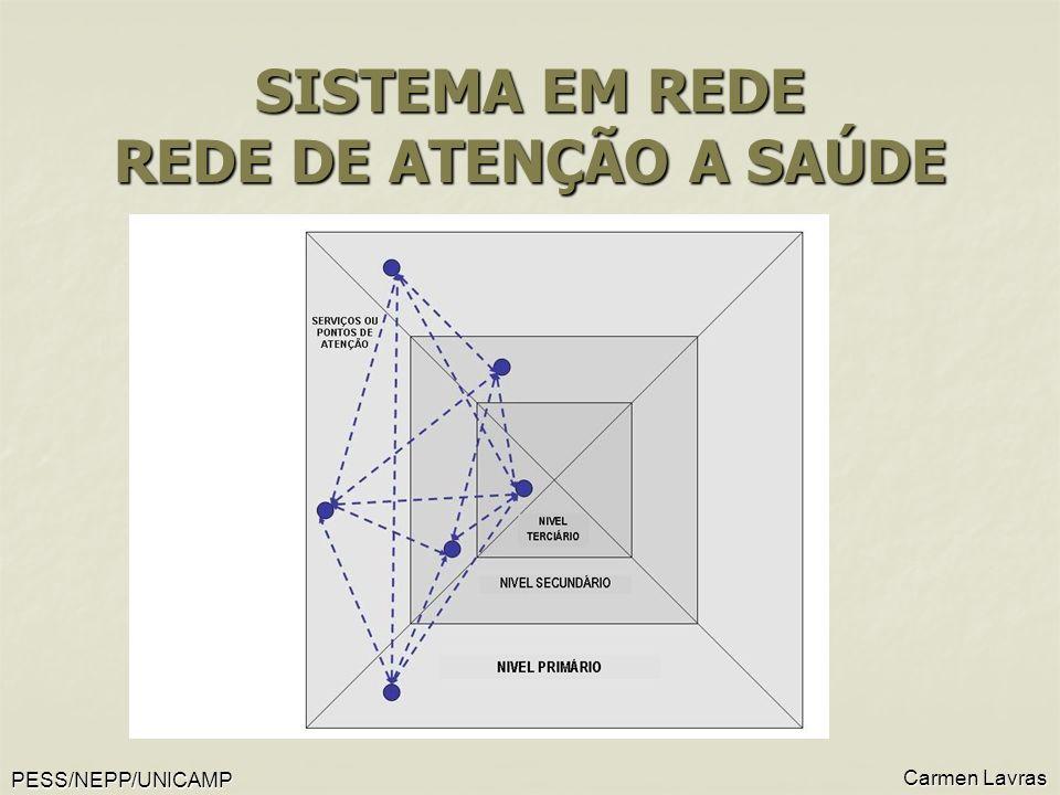 PESS/NEPP/UNICAMP Carmen Lavras SISTEMA EM REDE REDE DE ATENÇÃO A SAÚDE