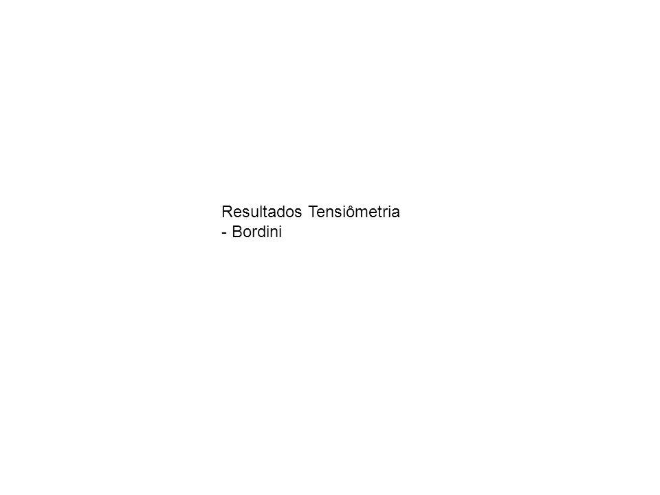Resultados Tensiômetria - Bordini