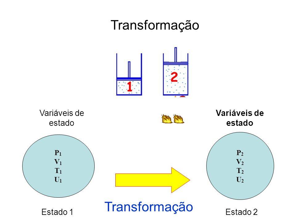 Processos Durante a transformação Isotérmicotemperatura constante Isobáricopressão constante Isovolumétricovolume constante AdiabáticoÉ nula a troca de calor com a vizinhança.