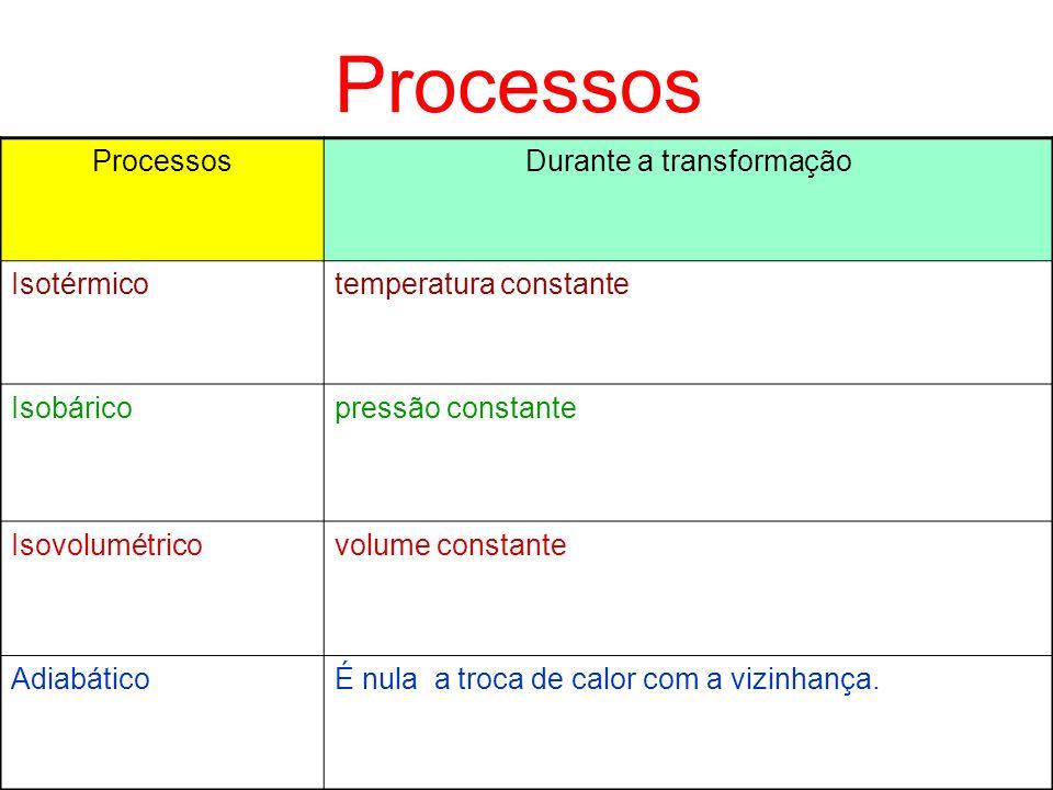 Em cada ciclo Eficiência térmica: 1ªLei τ τ = Q1 – Q2
