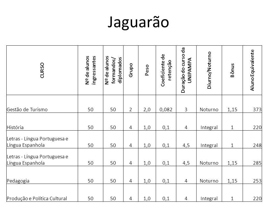 CURSO Nº de alunos ingressantes Nº de alunos formandos/ diplomados Grupo Peso Coeficiente de retenção Duração do curso da UNIPAMPA Diurno/Noturno Bônus Aluno Equivalente Gestão de Turismo50 22,00,0823Noturno1,15373 História50 41,00,14Integral1220 Letras - Língua Portuguesa e Língua Espanhola50 41,00,14,5Integral1248 Letras - Língua Portuguesa e Língua Espanhola50 41,00,14,5Noturno1,15285 Pedagogia50 41,00,14Noturno1,15253 Produção e Política Cultural50 41,00,14Integral1220 Jaguarão