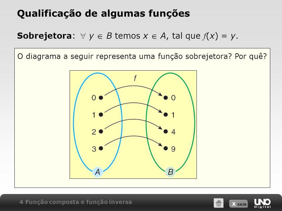 X SAIR Qualificação de algumas funções O diagrama a seguir representa uma função sobrejetora? Por quê? Sobrejetora: y B temos x A, tal que f (x) = y.