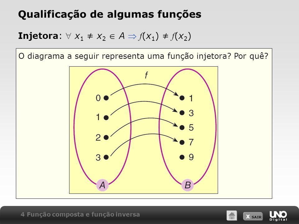 X SAIR O diagrama a seguir representa uma função injetora? Por quê? Injetora: x 1 x 2 A f (x 1 ) f (x 2 ) Qualificação de algumas funções 4 Função com