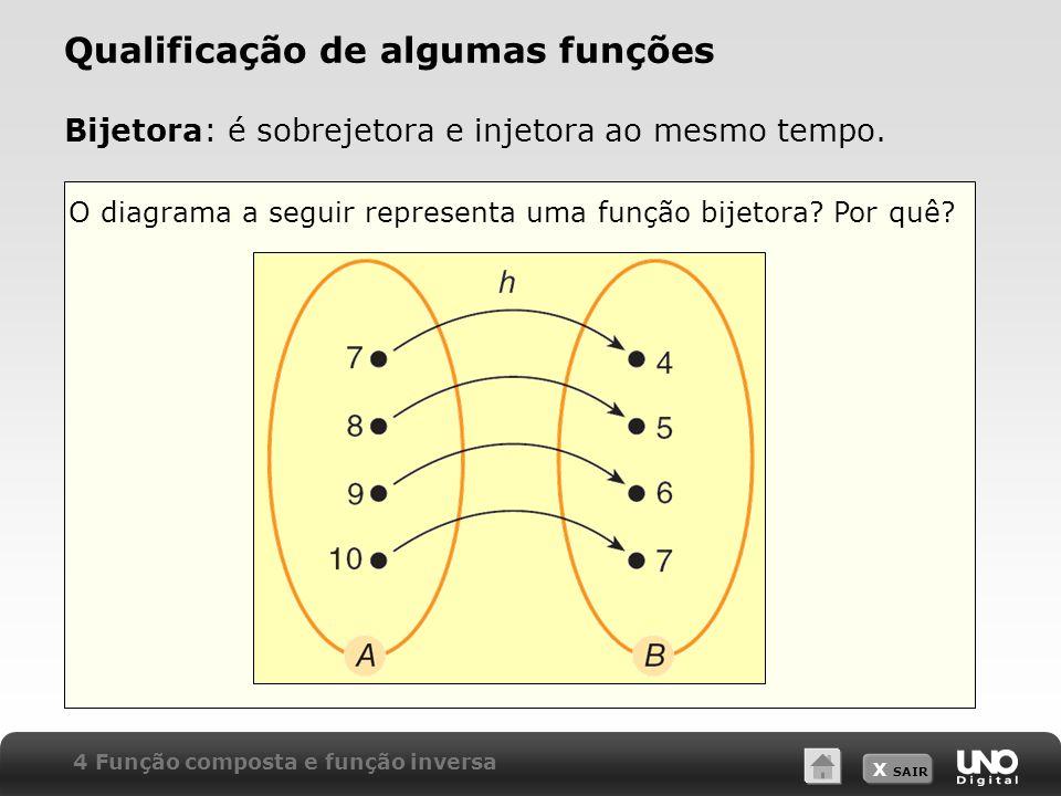 X SAIR O diagrama a seguir representa uma função bijetora? Por quê? Bijetora: é sobrejetora e injetora ao mesmo tempo. Qualificação de algumas funções