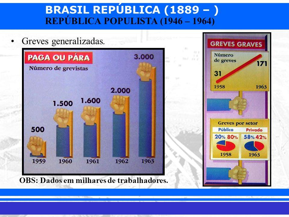 BRASIL REPÚBLICA (1889 – ) Prof. Iair iair@pop.com.br REPÚBLICA POPULISTA (1946 – 1964) Greves generalizadas. OBS: Dados em milhares de trabalhadores.