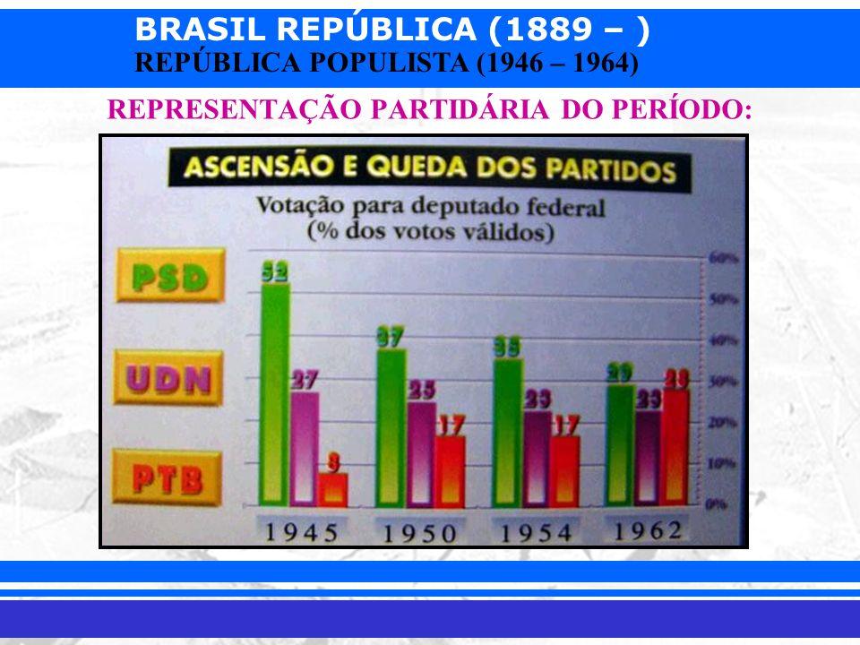 BRASIL REPÚBLICA (1889 – ) Prof. Iair iair@pop.com.br REPÚBLICA POPULISTA (1946 – 1964) REPRESENTAÇÃO PARTIDÁRIA DO PERÍODO:
