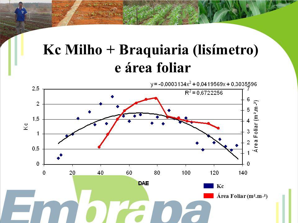 e área foliar Kc Área Foliar (m².m-²)