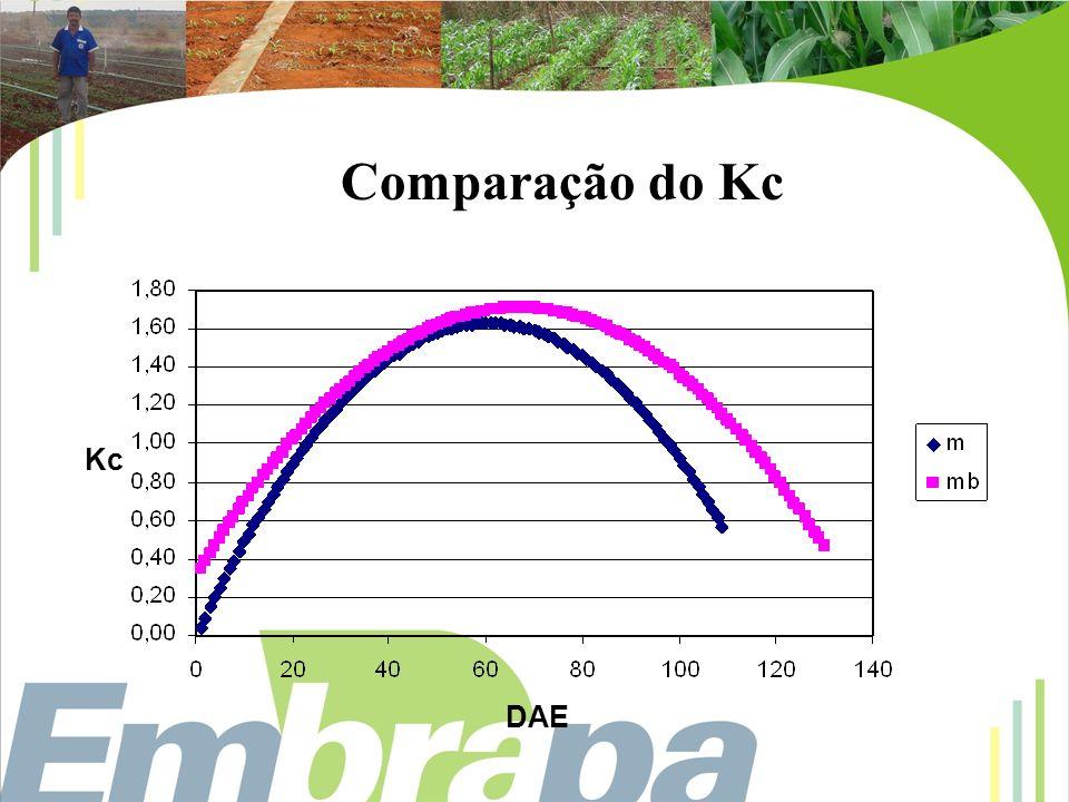 DAE Kc Comparação do Kc
