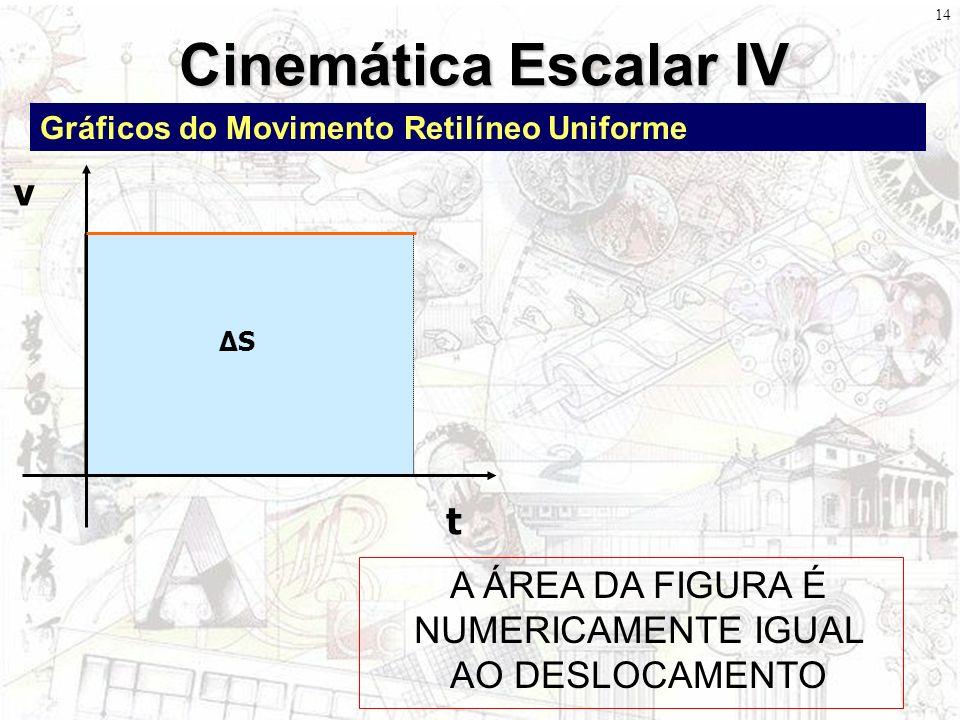 13 Cinemática Escalar III Equação Horária Equação de Torricelli x: Posição Final (m) x 0 : Posição Inicial (m) v 0 : Velocidade Inicial (m/s) t: Tempo (s) a: Aceleração (m/s 2 ) v: Velocidade Final (m/s) v 0 : Velocidade Inicial (m/s) a: Aceleração (m/s 2 ) x: Variação do Espaço (m)