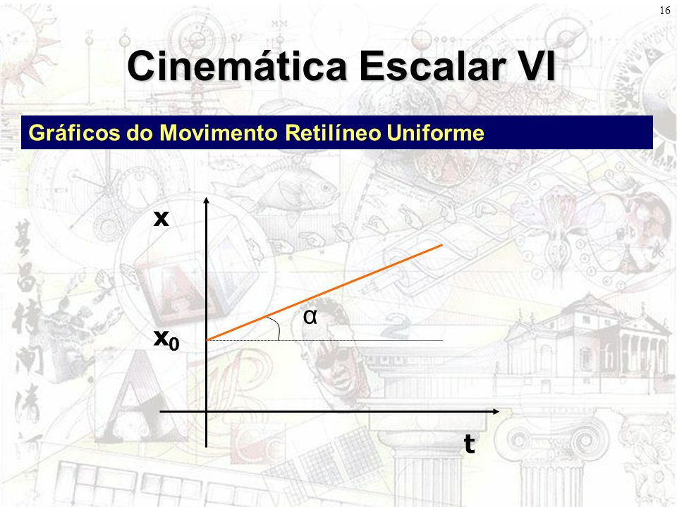 15 Cinemática Escalar V Gráficos do Movimento Retilíneo Uniforme t x α