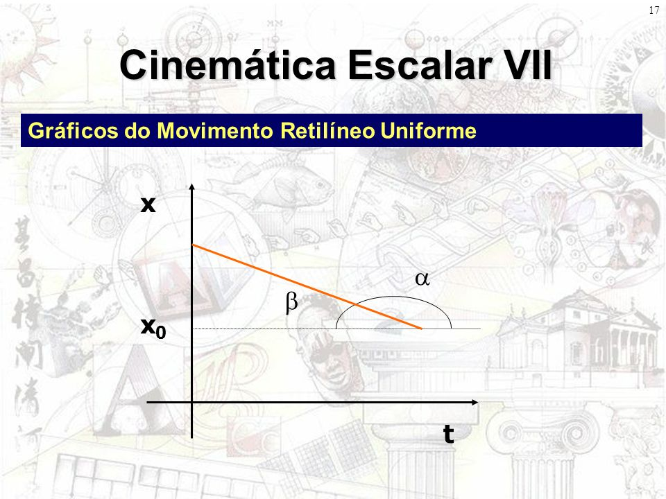 16 Cinemática Escalar VI Gráficos do Movimento Retilíneo Uniforme t x x0x0 α