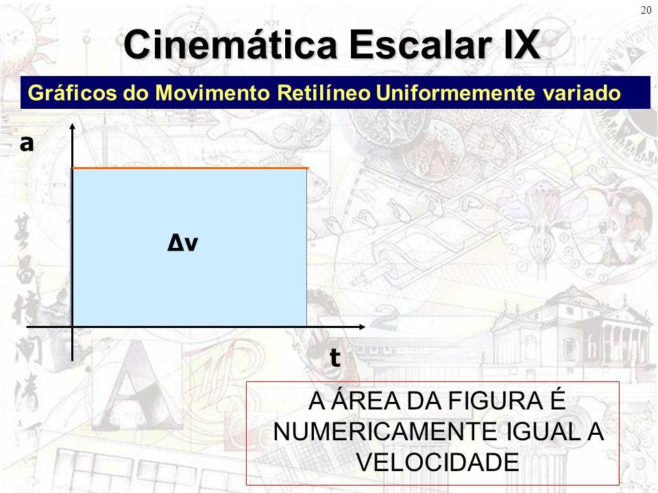 19 Cinemática Escalar VIII Gráficos do Movimento Retilíneo Uniformemente variado t v