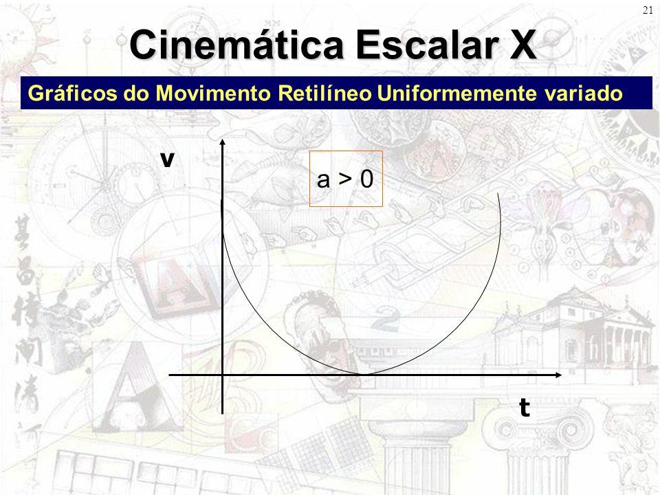 20 Cinemática Escalar IX Gráficos do Movimento Retilíneo Uniformemente variado t a ΔvΔv A ÁREA DA FIGURA É NUMERICAMENTE IGUAL A VELOCIDADE