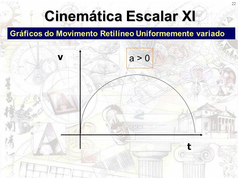 21 Cinemática Escalar X Gráficos do Movimento Retilíneo Uniformemente variado t v a > 0