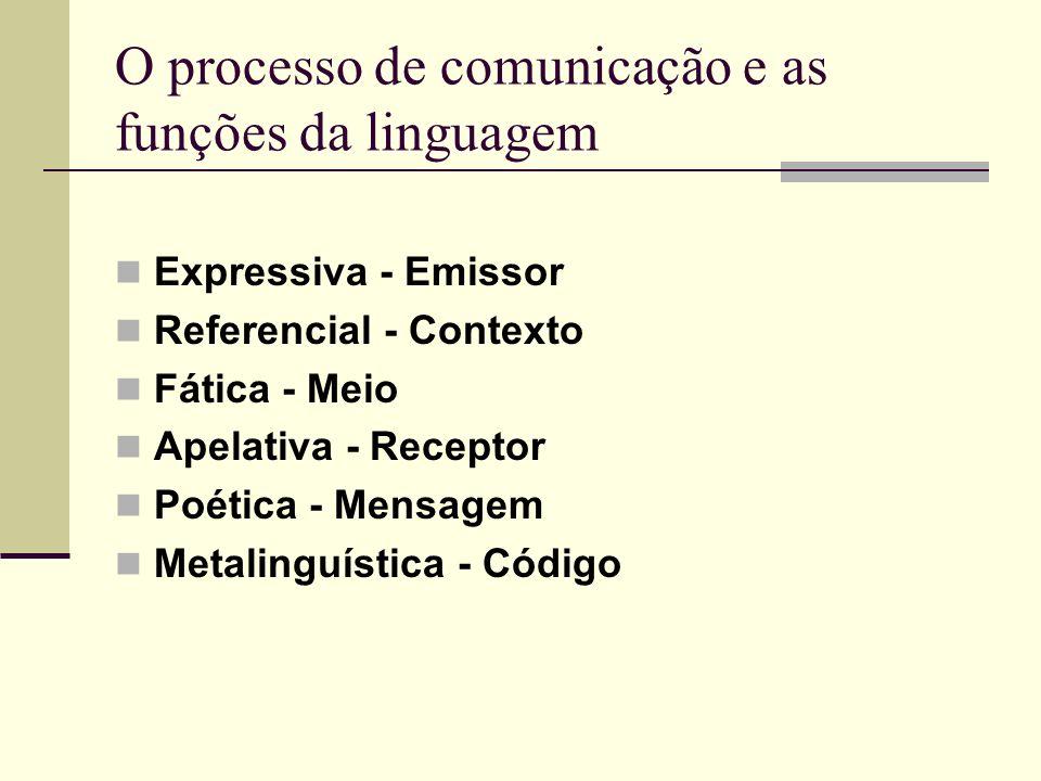 O processo de comunicação e as funções da linguagem Expressiva - Emissor Referencial - Contexto Fática - Meio Apelativa - Receptor Poética - Mensagem